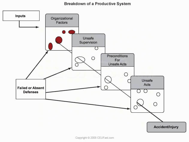 Breakdown of a productive system