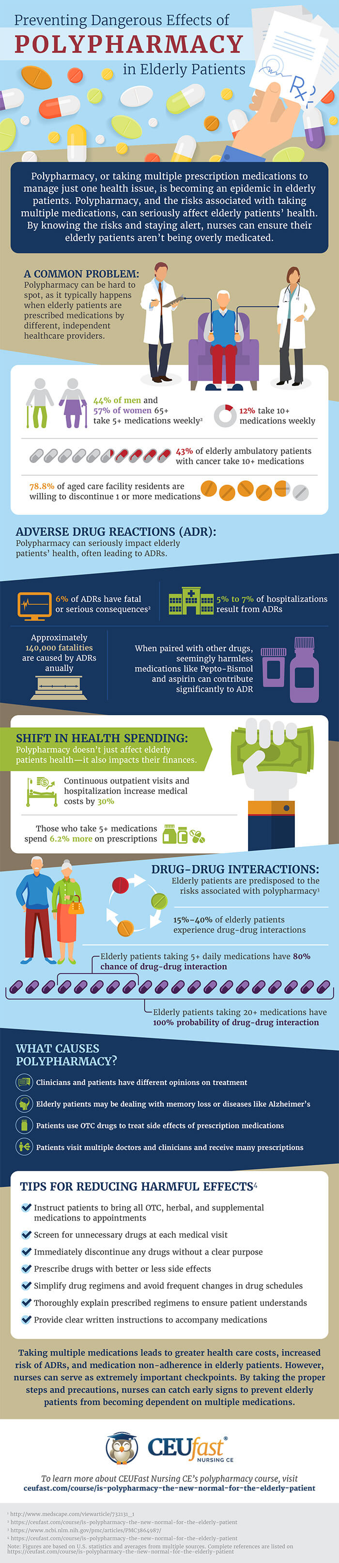 Polypharmacy Info Graphic