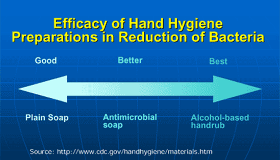 Efficacy of Hand Hygiene