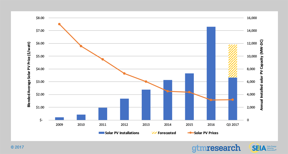 solar-panels-installation-growth-graph-prices-SEIA